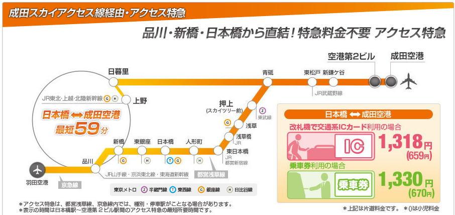 路線 図 線 京成 京成本線